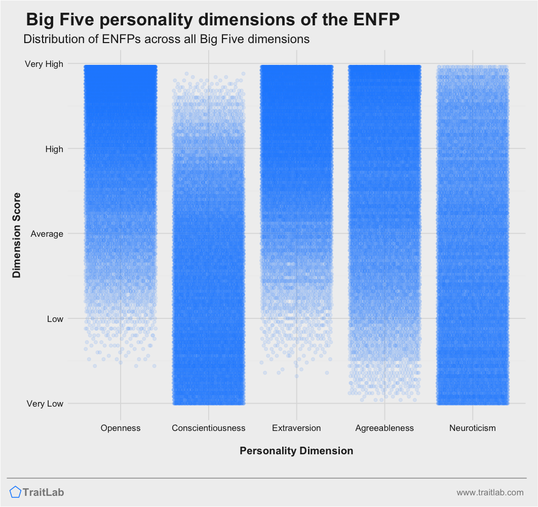 ENFP personality traits across Big Five dimensions