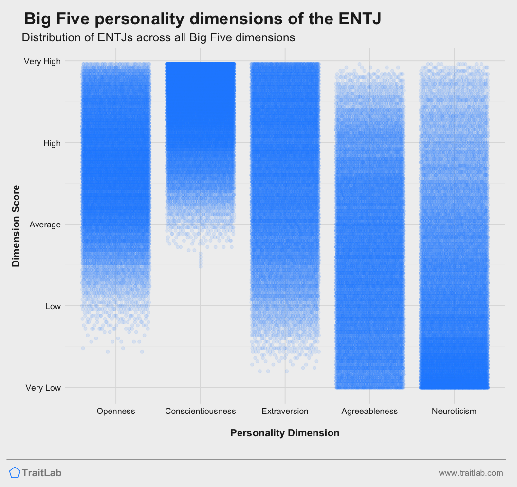 ENTJ personality traits across Big Five dimensions