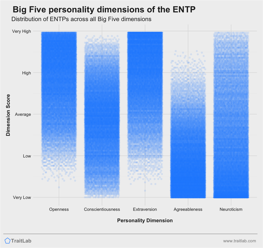 ENTP personality traits across Big Five dimensions