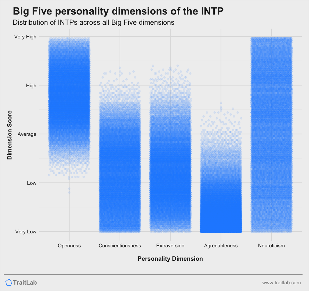 INTP personality traits across Big Five dimensions