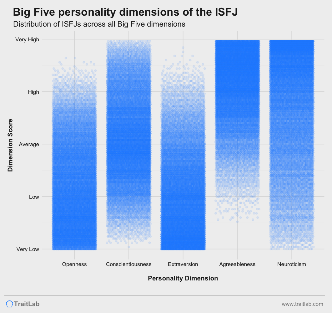ISFJ personality traits across Big Five dimensions