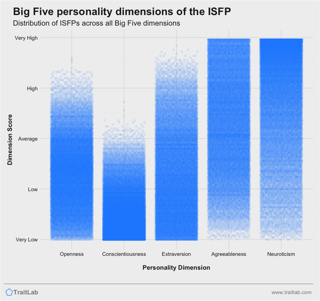 ISFP personality traits across Big Five dimensions