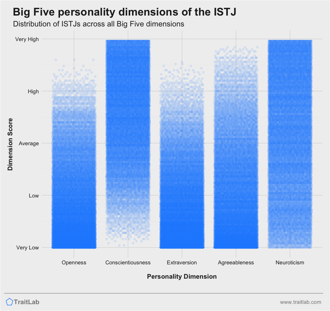 ISTJ personality traits across Big Five dimensions