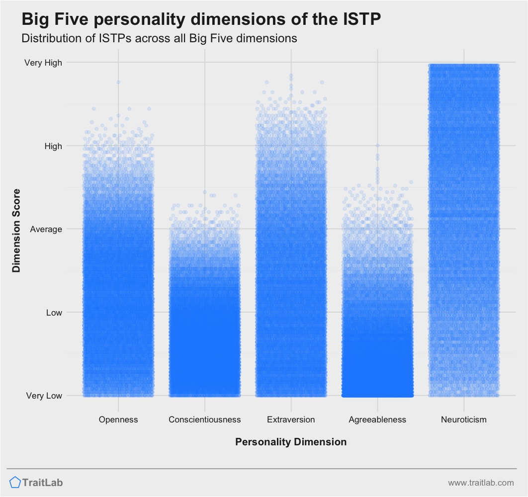 ISTP personality traits across Big Five dimensions
