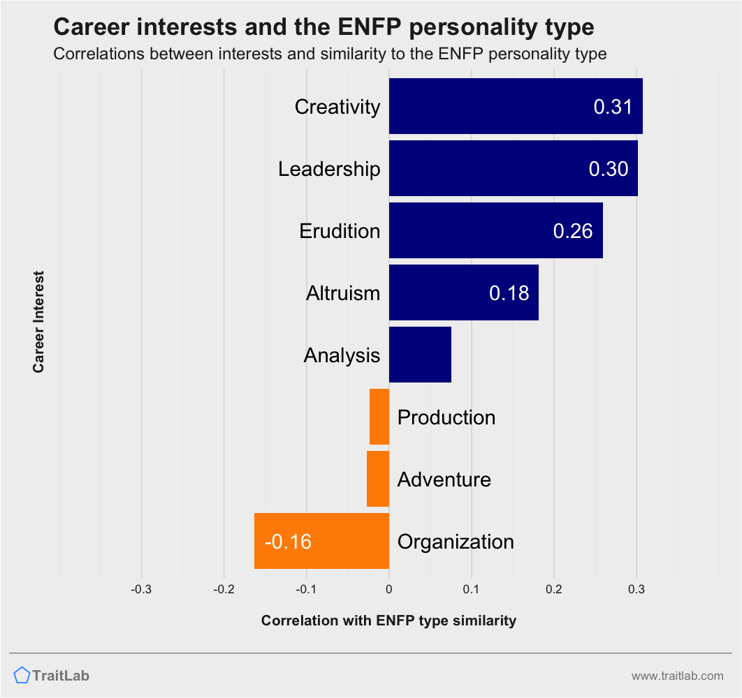 ENFPs and career interests