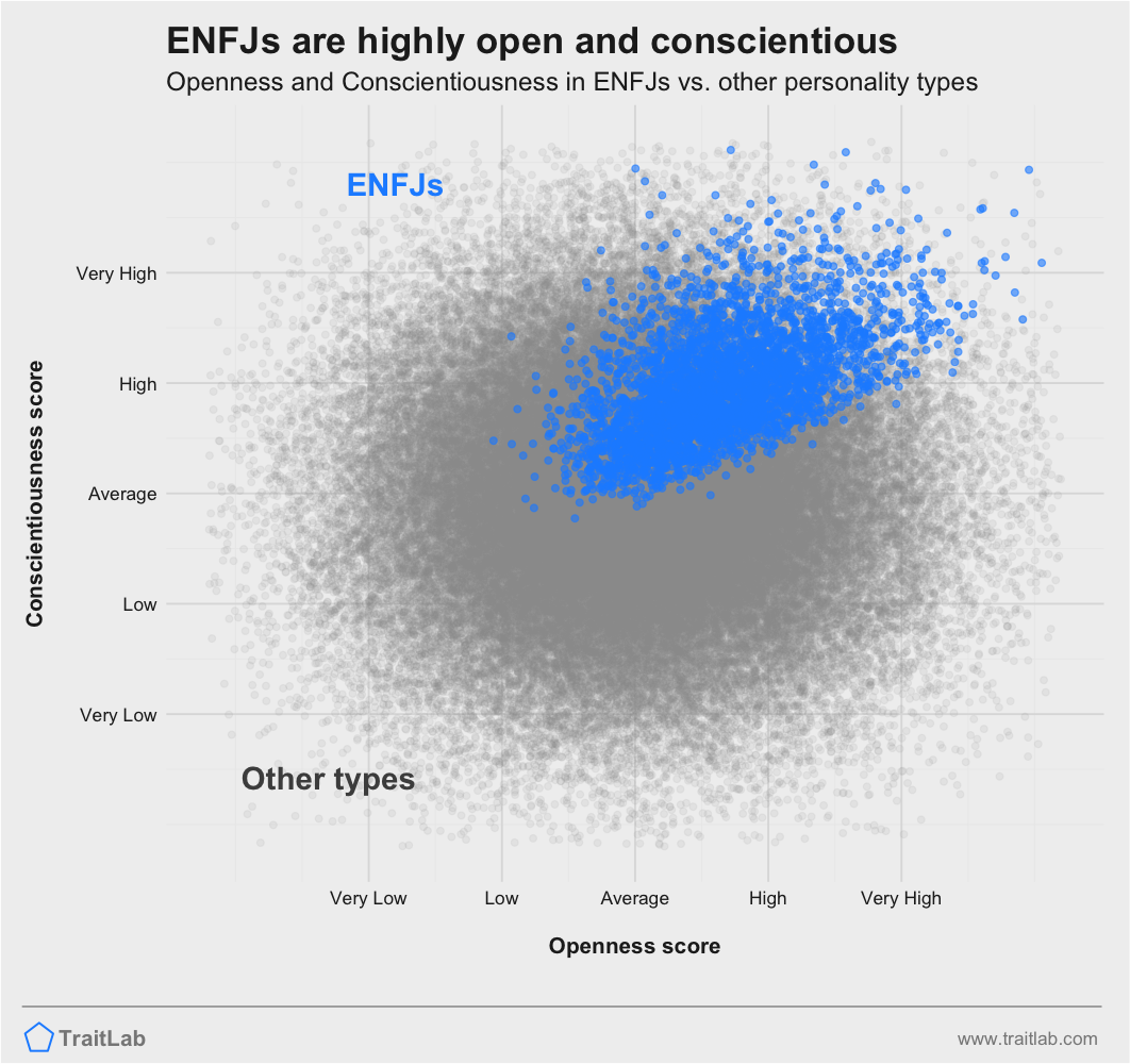 ENFJs are often higher on Big Five Openness and Big Five Conscientiousness