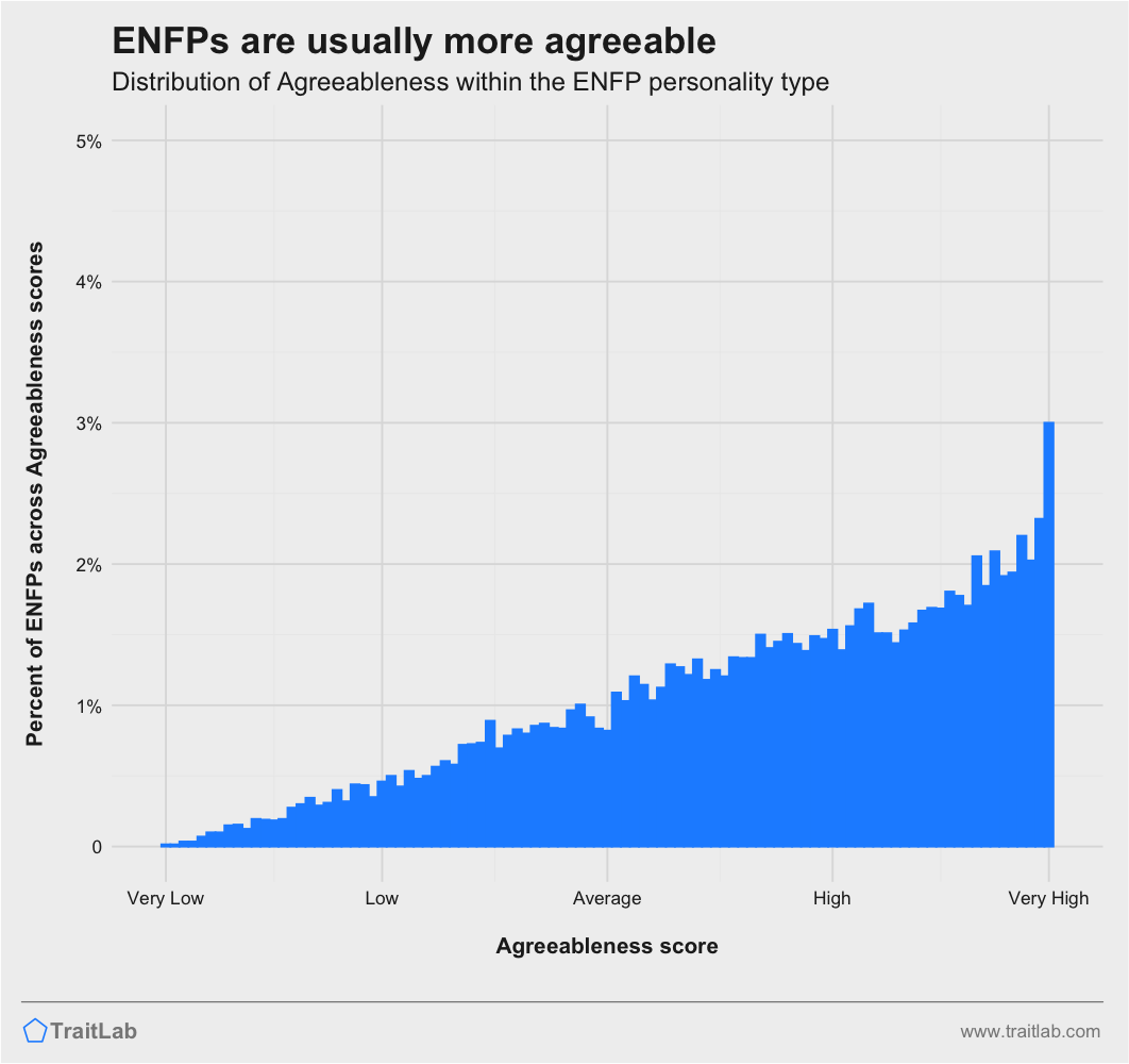 ENFPs and Big Five Agreeableness