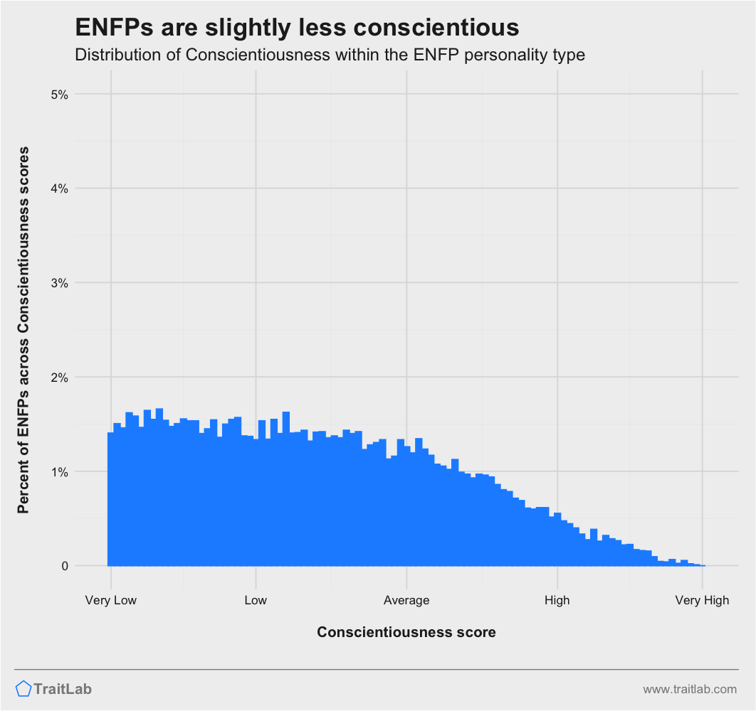 ENFPs and Big Five Conscientiousness