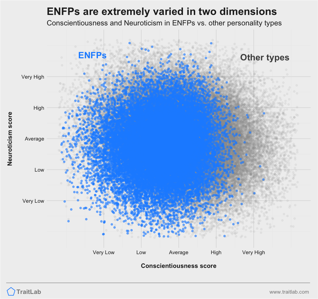 ENFPs are extremely diverse in Big Five Conscientiousness and Big Five Neuroticism