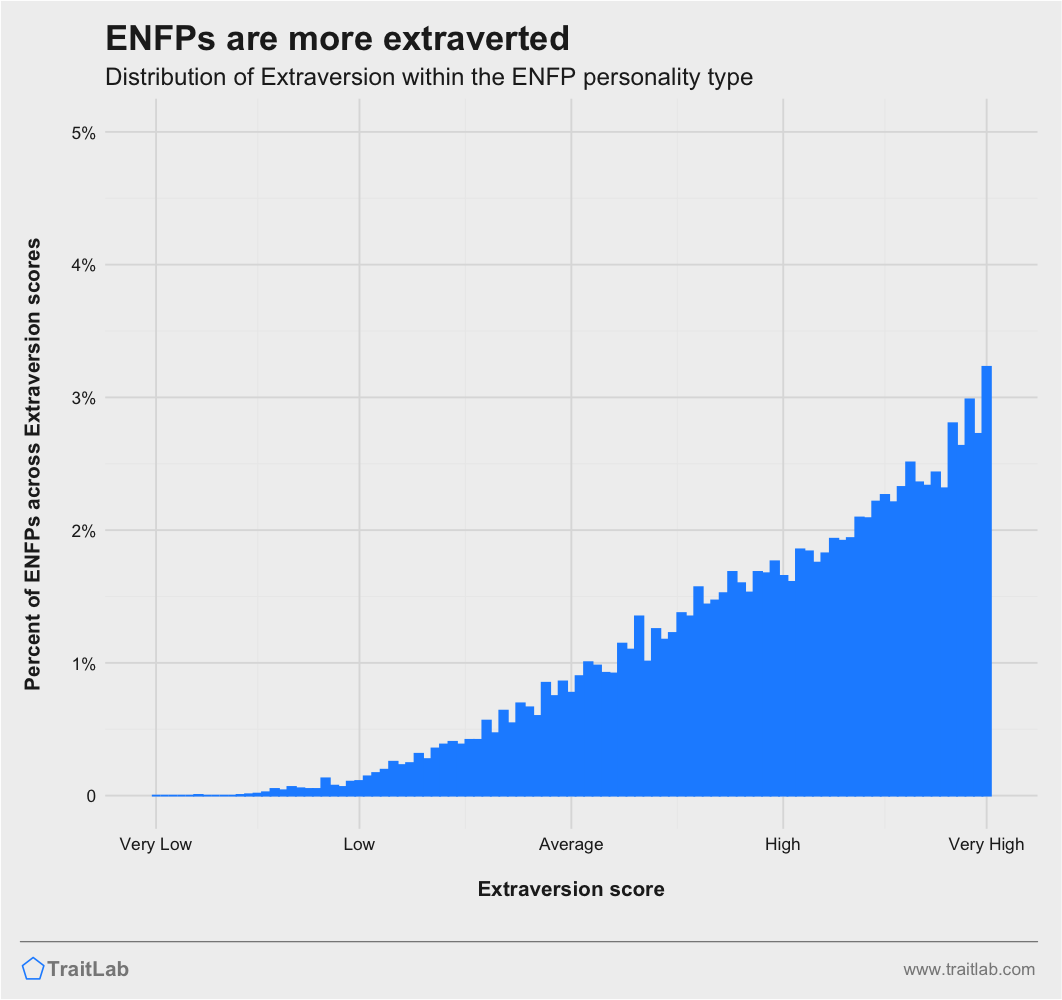ENFPs and Big Five Extraversion