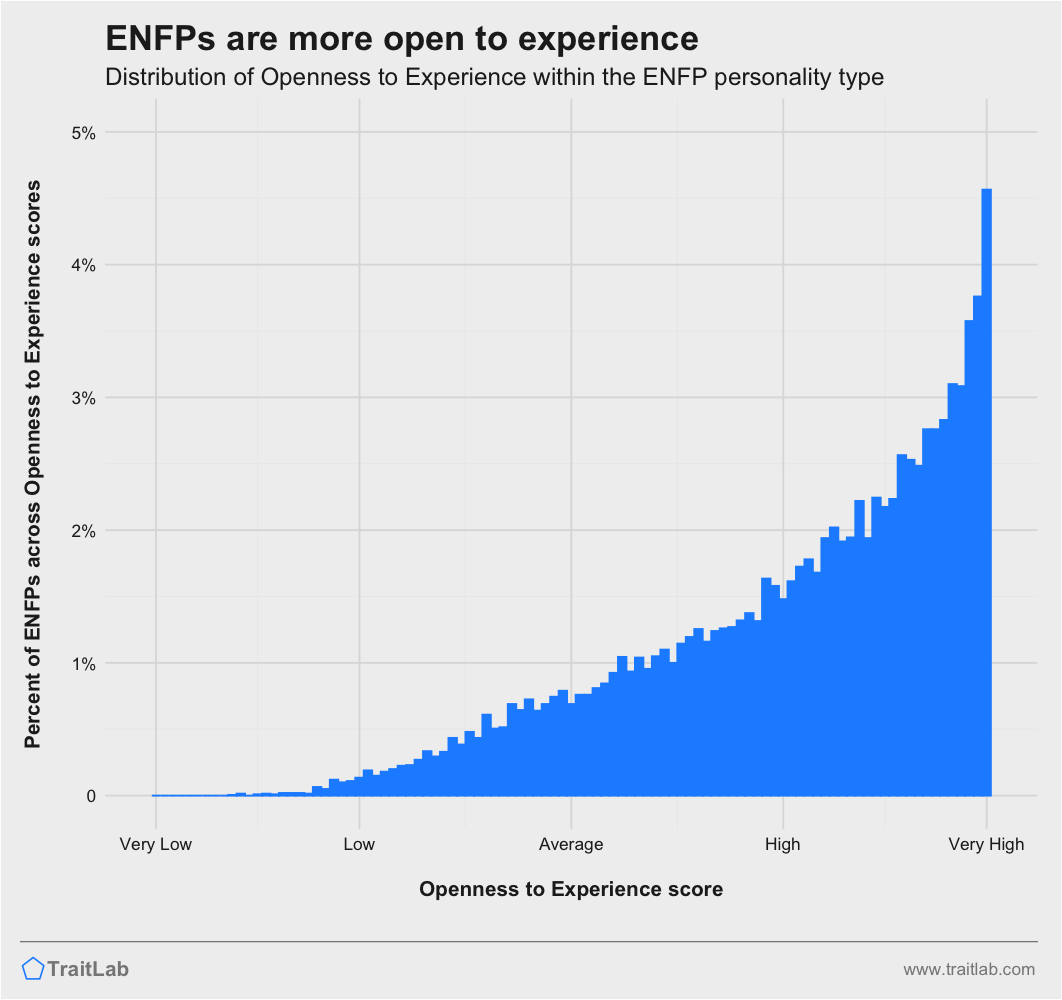 ENFPs and Big Five Openness to Experience