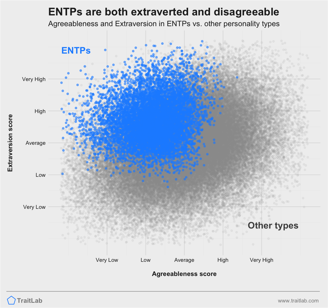 ENTPs are usually higher on Big Five Extraversion and lower on Big Five Agreeableness