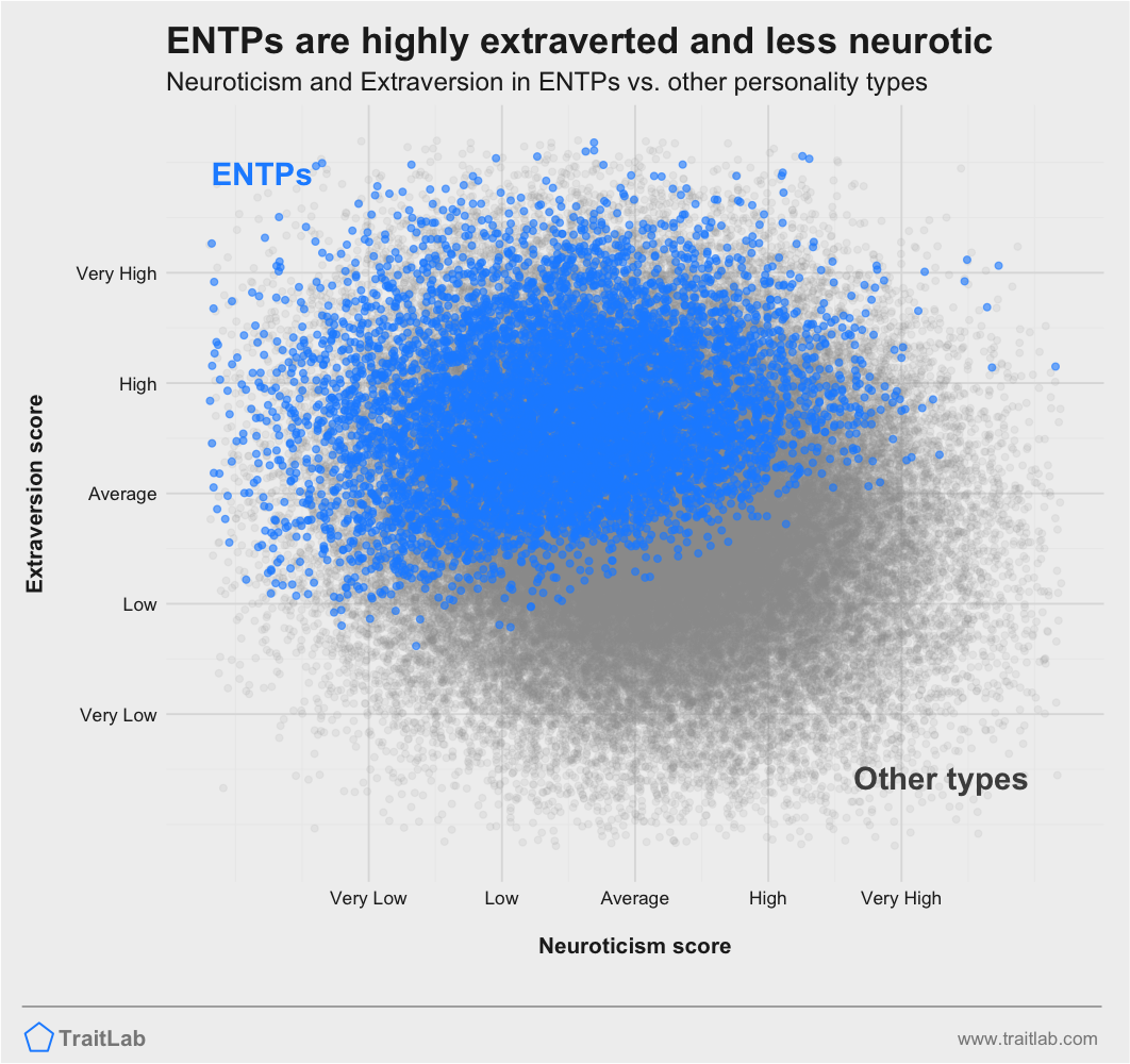 ENTPs are often higher on Big Five Extraversion but lowers on Big Five Neuroticism