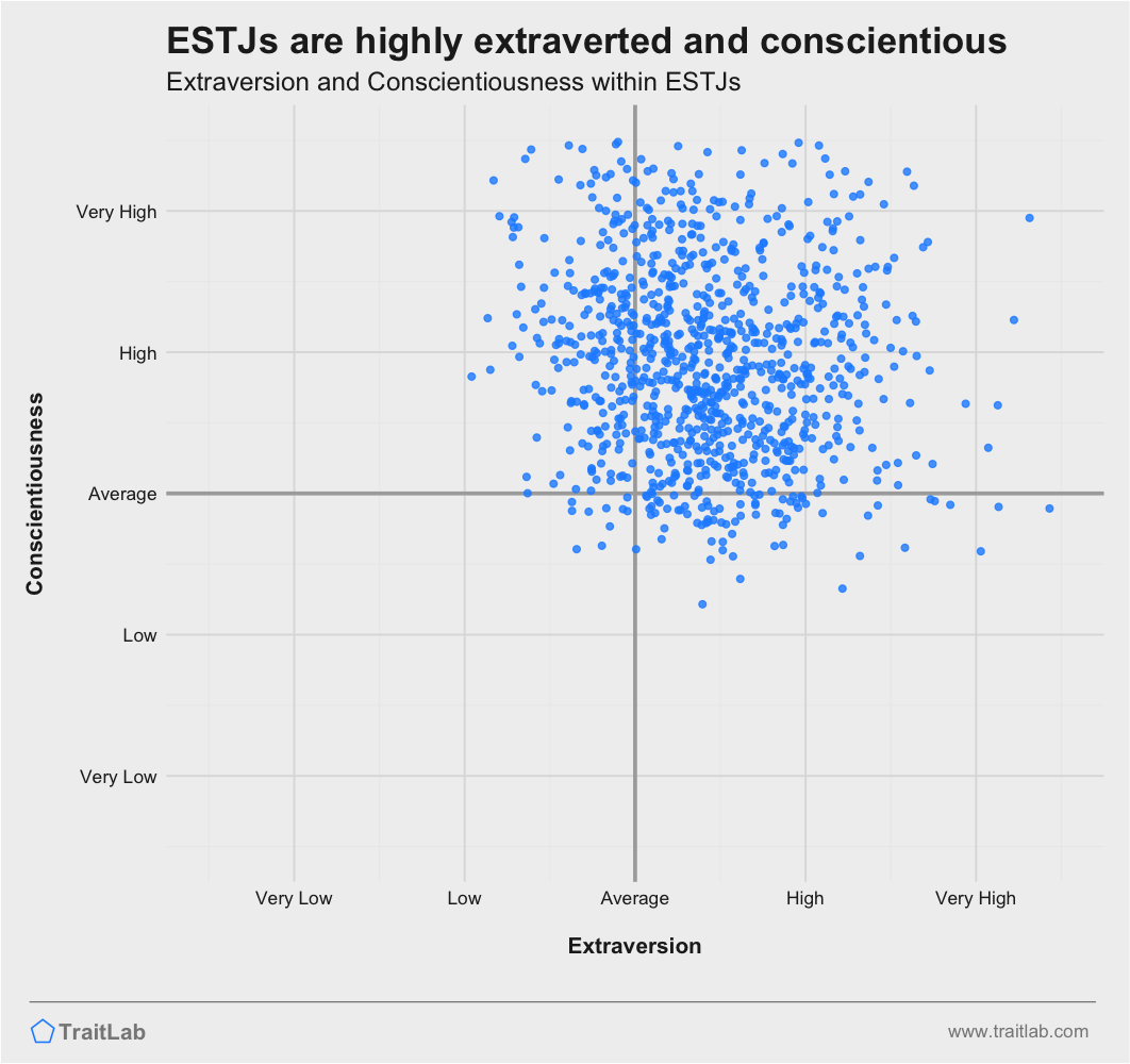 ESTJs are often extraverted and highly conscientious