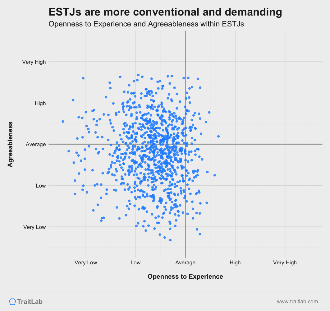 ESTJs are often more conventional and less agreeable