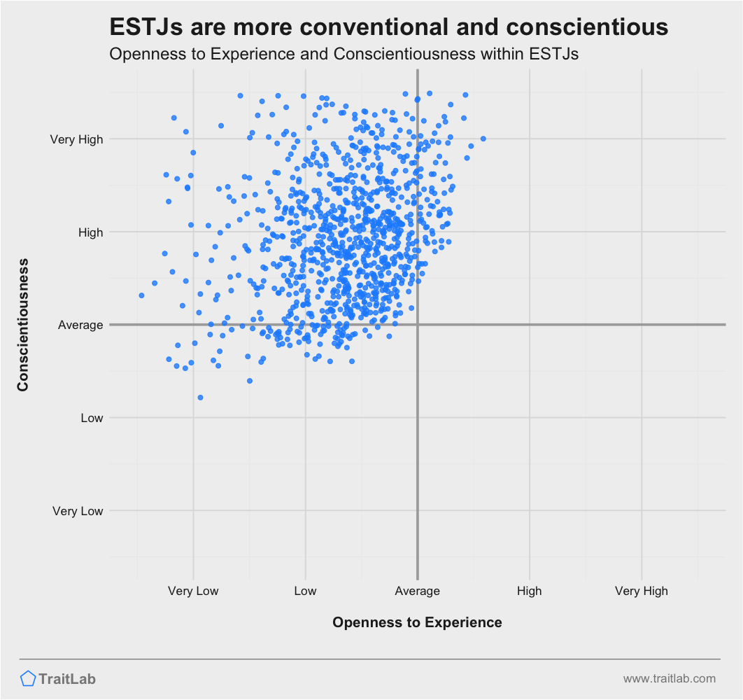 ESTJs are often more conventional and highly conscientious