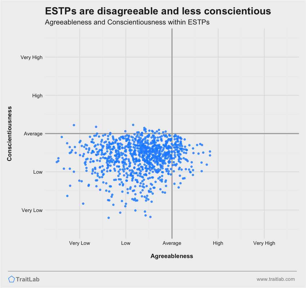 ESTPs are often less agreeable and less conscientious