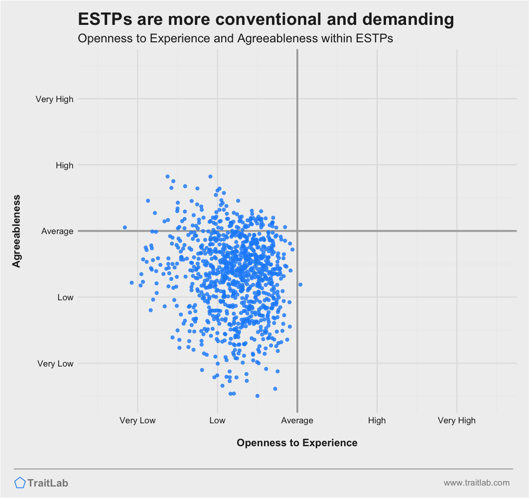 ESTPs are often more conventional and less agreeable