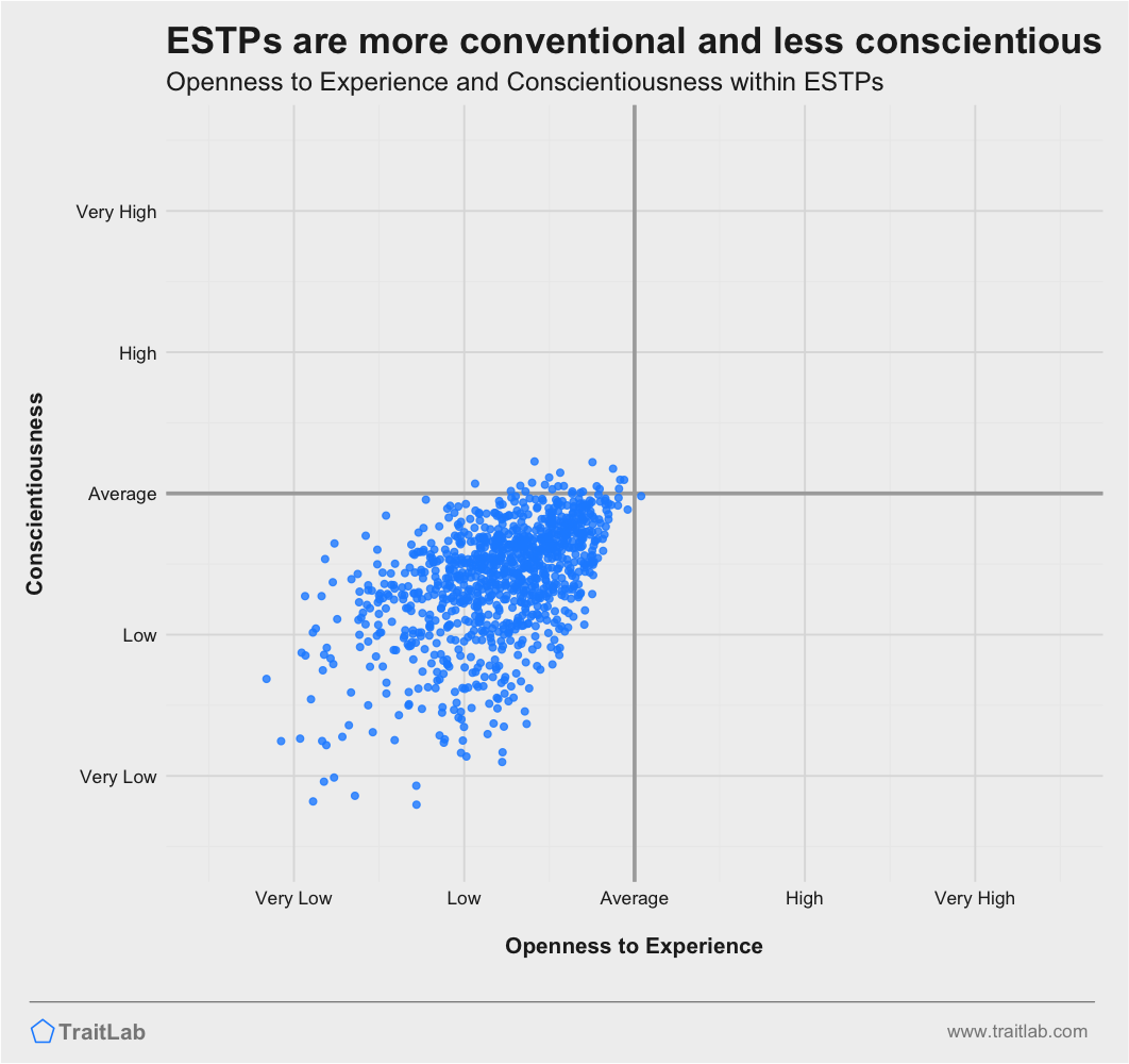ESTPs are often more conventional and less conscientious