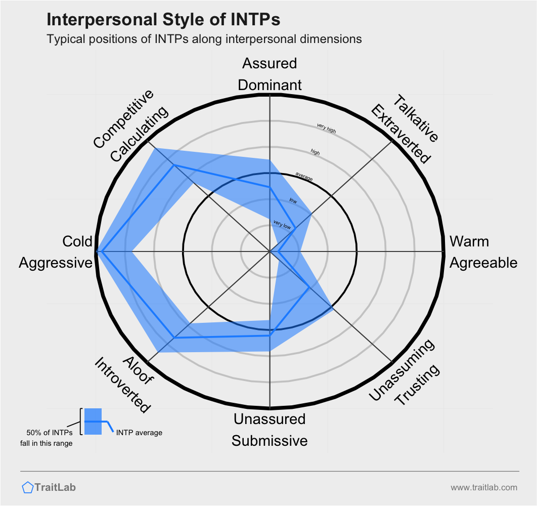 Typical interpersonal style of the INTP