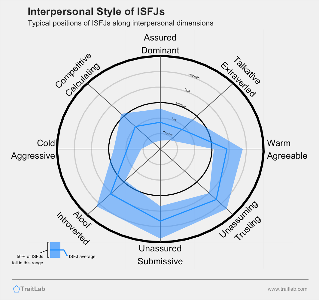 Typical interpersonal style of the ISFJ