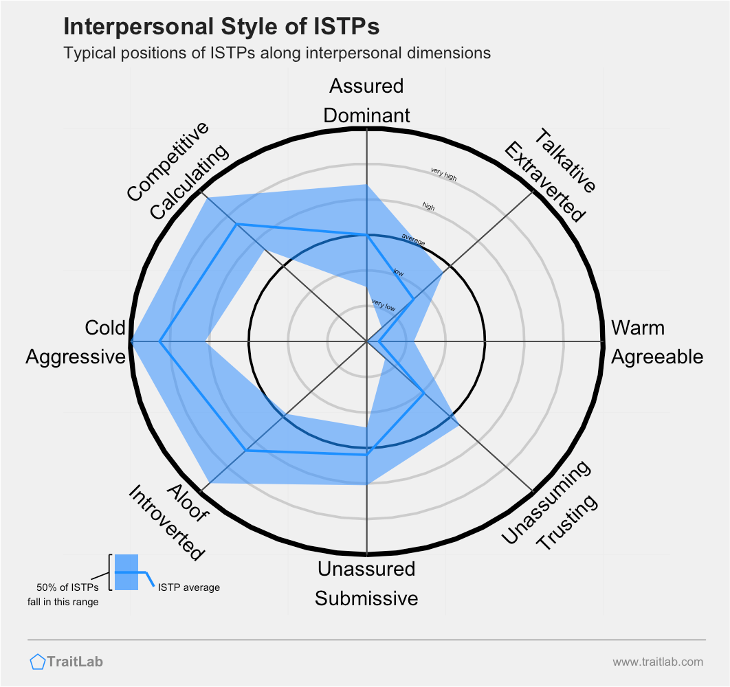 Typical interpersonal style of the ISTP