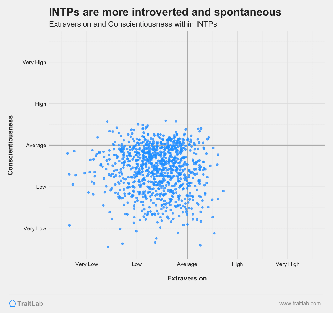 INTPs are often more introverted and less conscientious