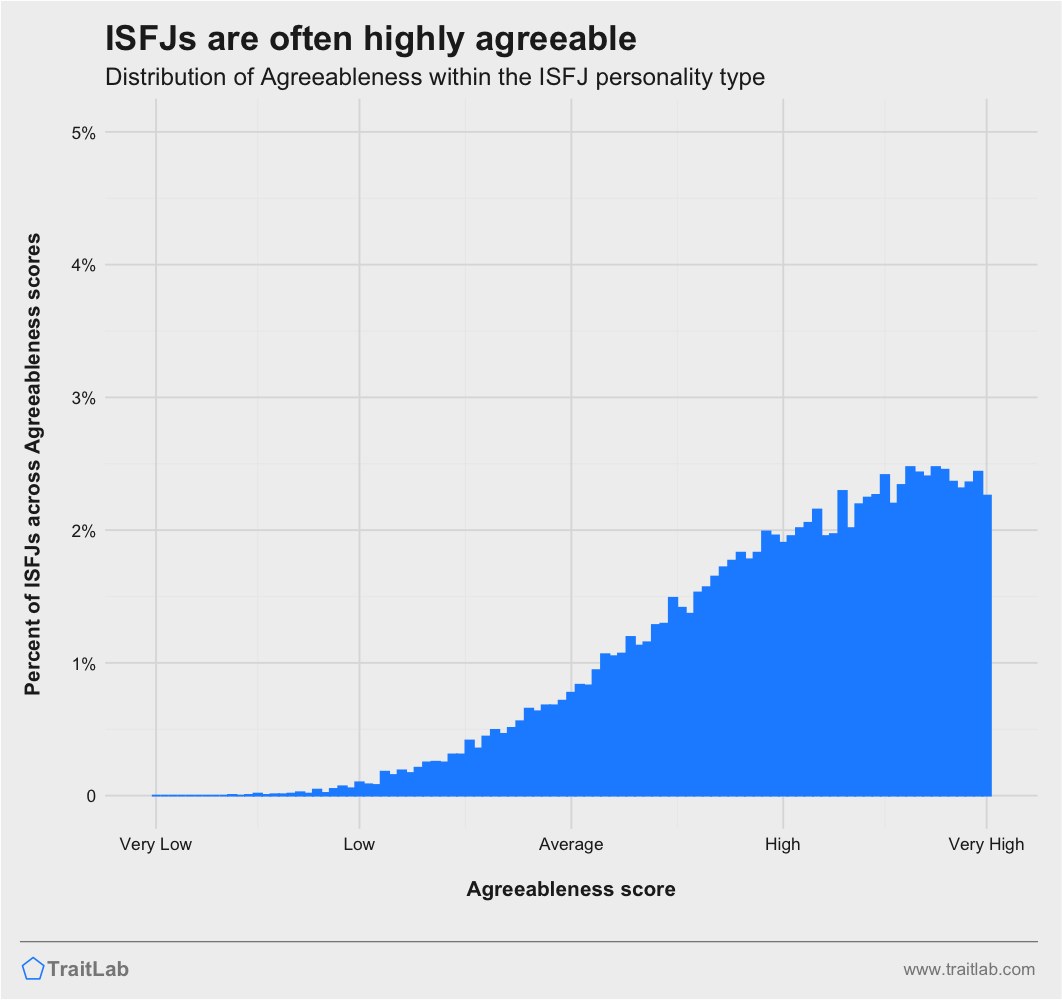 ISFJs and Big Five Agreeableness
