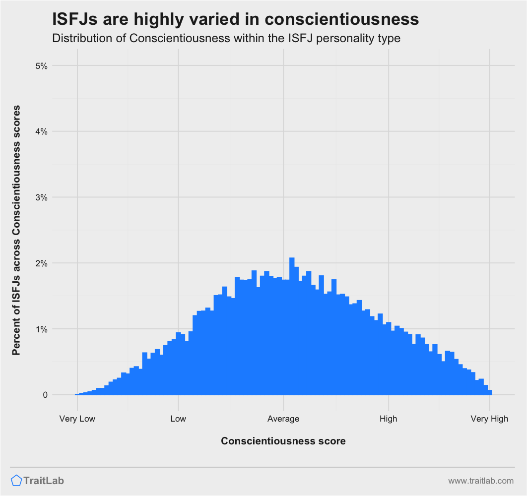 ISFJs and Big Five Conscientiousness