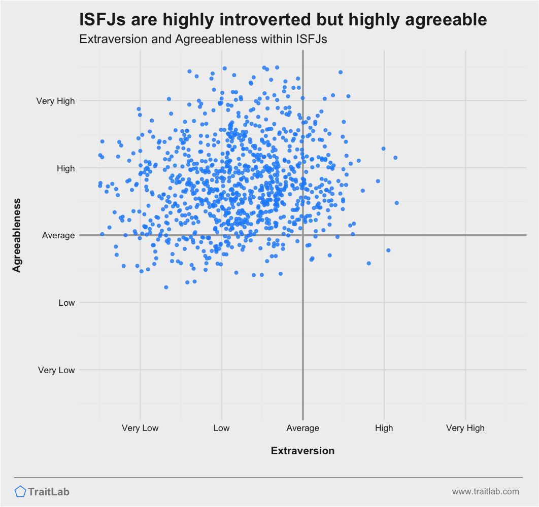 ISFJs are often highly introverted and highly agreeable