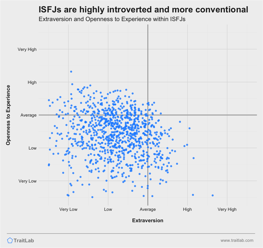 ISFJs are often highly introverted and more conventional