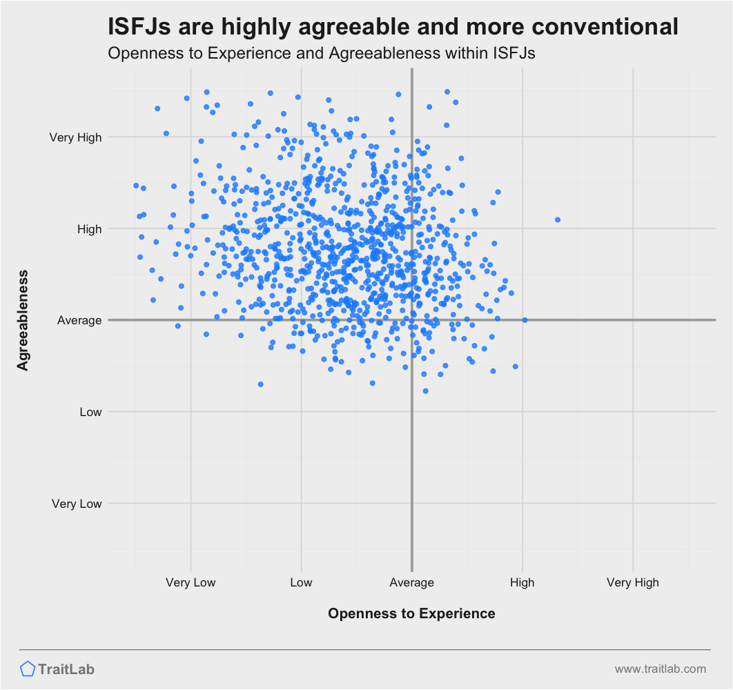 ISFJs are often more conventional and highly agreeable