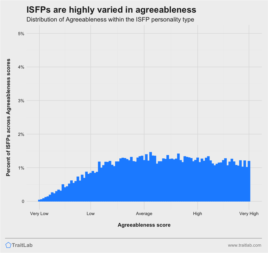 ISFPs and Big Five Agreeableness