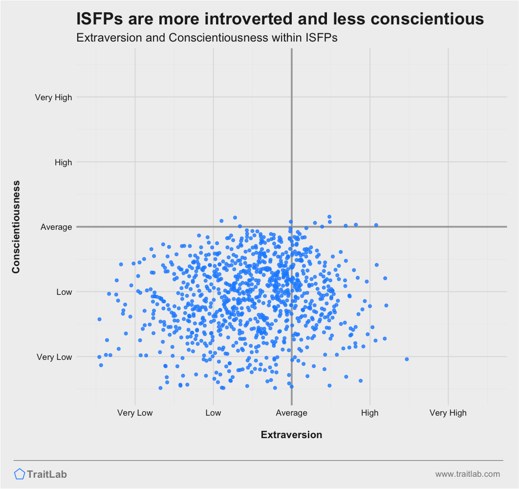 ISFPs are often more introverted and less conscientious