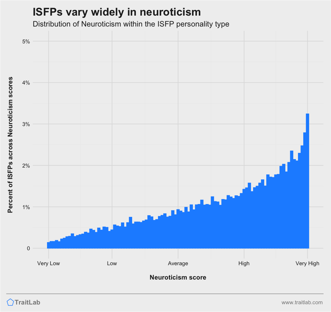ISFPs and Big Five Neuroticism