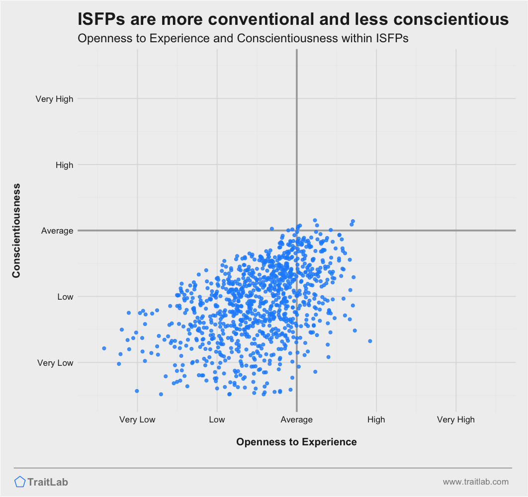 ISFPs are often more conventional and less conscientious