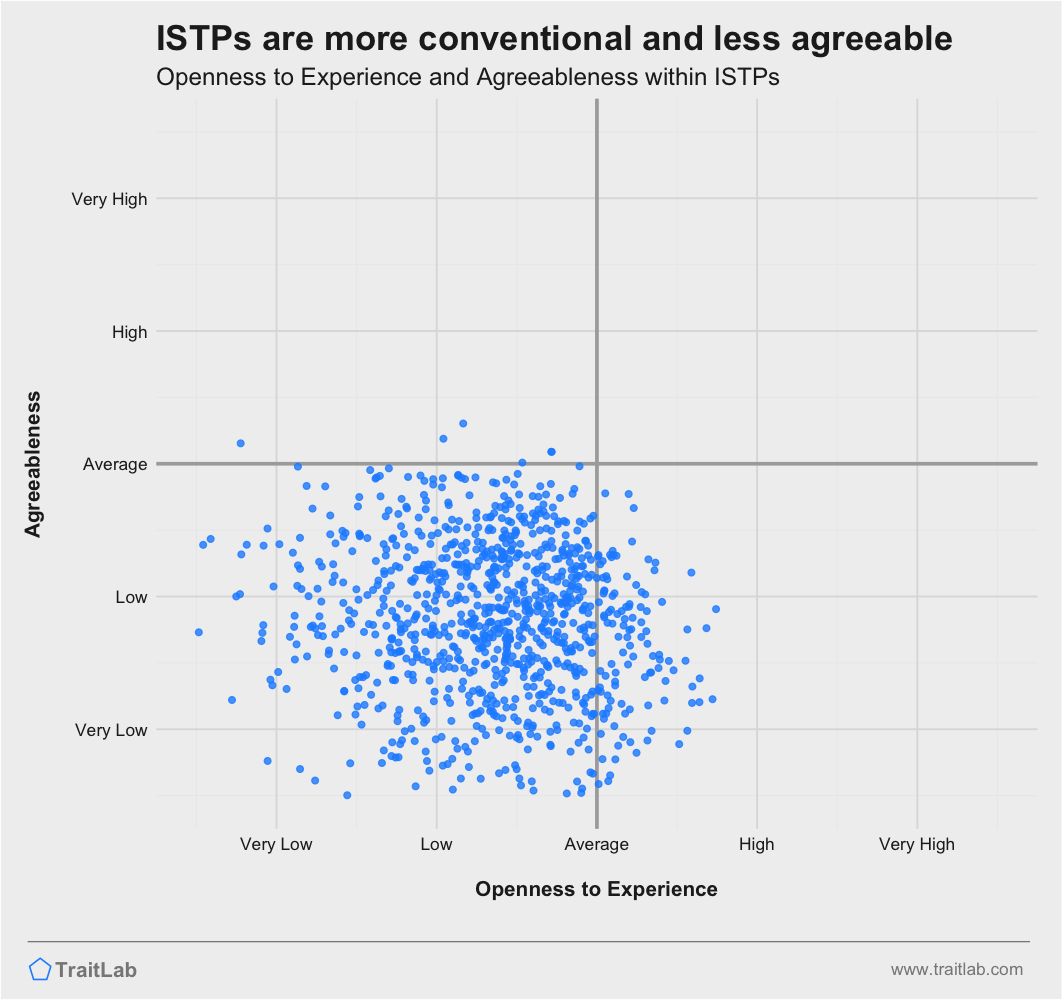 ISTPs are often less agreeable and more conventional