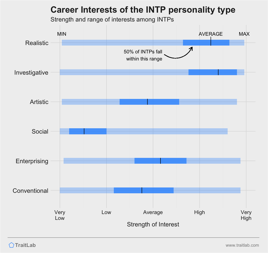 INTPs and RIASEC career interests