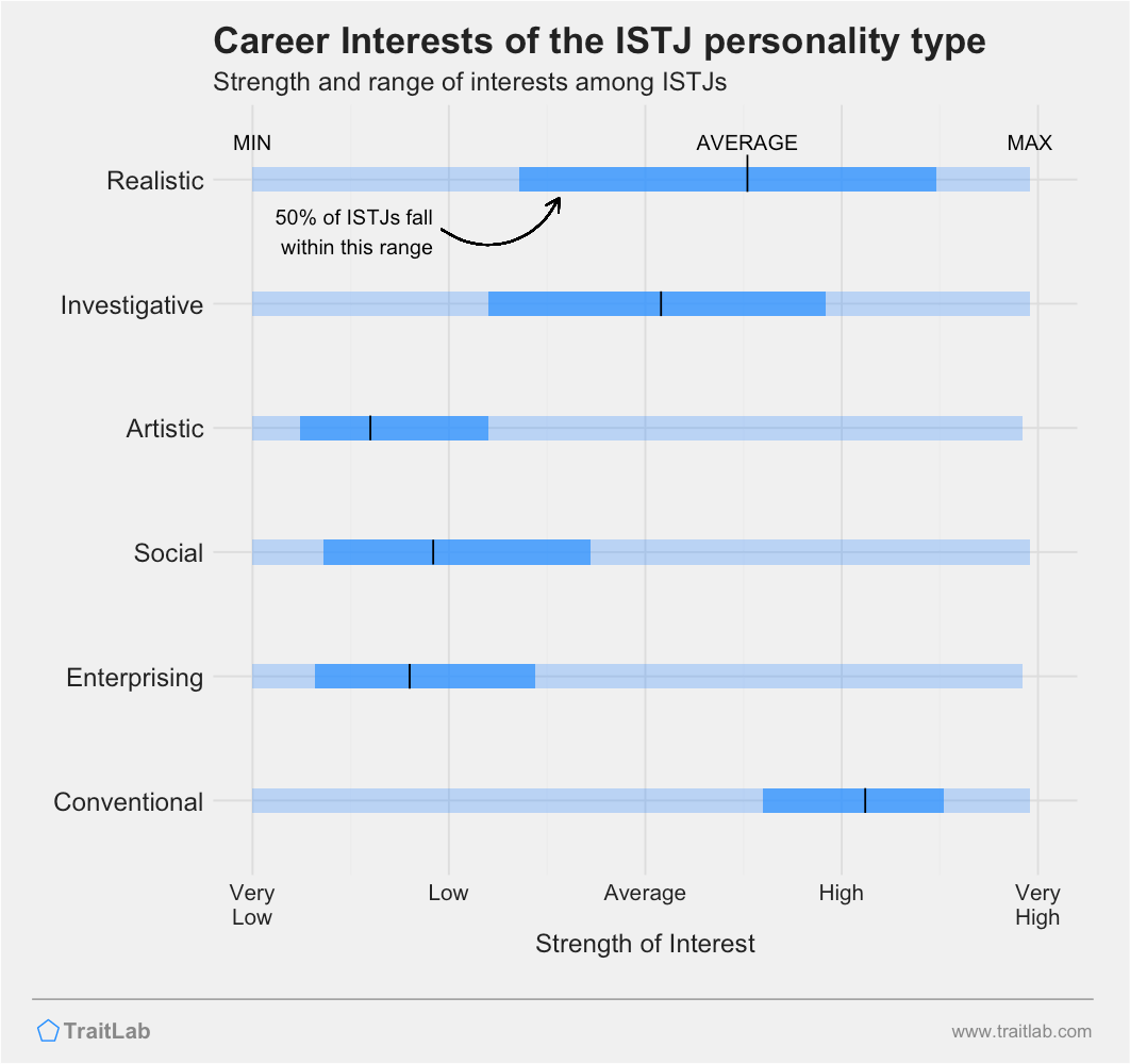 ISTJs and RIASEC career interests